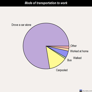Bellair-Meadowbrook Terrace mode of transportation to work chart