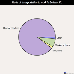 Belleair mode of transportation to work chart