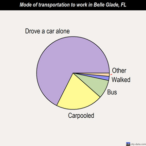 Belle Glade mode of transportation to work chart
