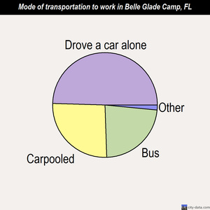 Belle Glade Camp mode of transportation to work chart