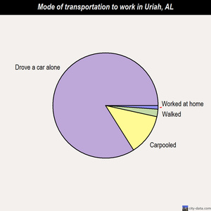 Uriah mode of transportation to work chart
