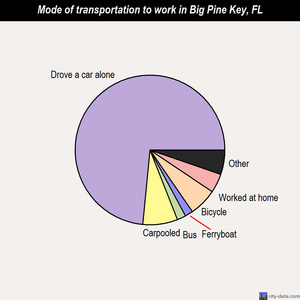 Big Pine Key mode of transportation to work chart