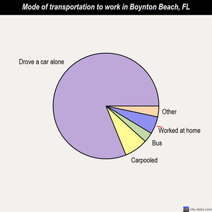 Boynton Beach mode of transportation to work chart