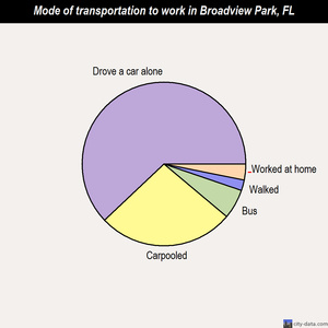 Broadview Park mode of transportation to work chart