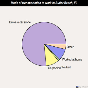 Butler Beach mode of transportation to work chart