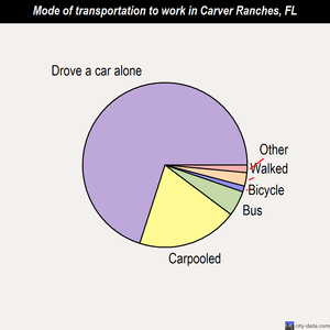 Carver Ranches mode of transportation to work chart