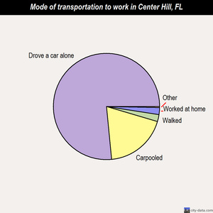 Center Hill mode of transportation to work chart
