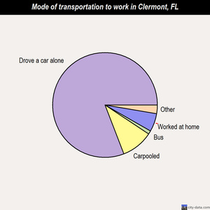 Clermont mode of transportation to work chart