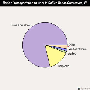 Collier Manor-Cresthaven mode of transportation to work chart