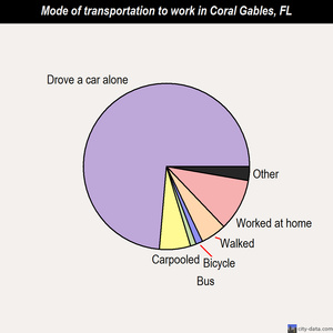 Coral Gables mode of transportation to work chart