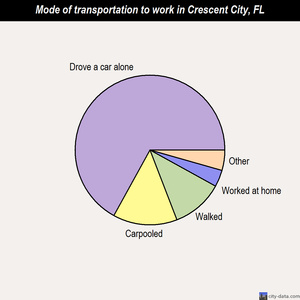 Crescent City mode of transportation to work chart