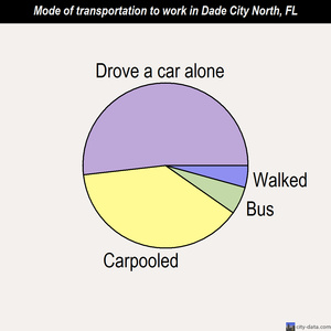 Dade City North mode of transportation to work chart