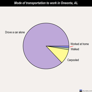 Oneonta mode of transportation to work chart
