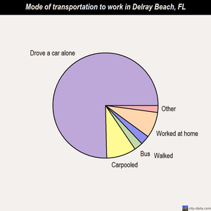 Delray Beach mode of transportation to work chart