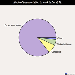 Doral mode of transportation to work chart