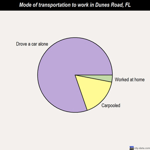 Dunes Road mode of transportation to work chart