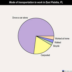 East Palatka mode of transportation to work chart