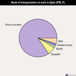 Eglin AFB mode of transportation to work chart