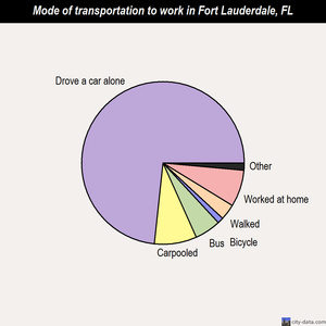 Fort Lauderdale mode of transportation to work chart