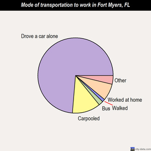 Fort Myers mode of transportation to work chart
