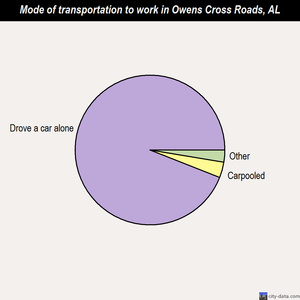 Owens Cross Roads mode of transportation to work chart