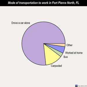 Fort Pierce North mode of transportation to work chart