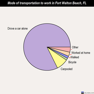 Fort Walton Beach mode of transportation to work chart