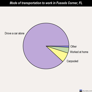 Fussels Corner mode of transportation to work chart