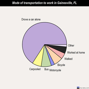 Gainesville mode of transportation to work chart