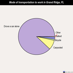 Grand Ridge mode of transportation to work chart