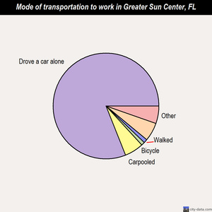 Greater Sun Center mode of transportation to work chart