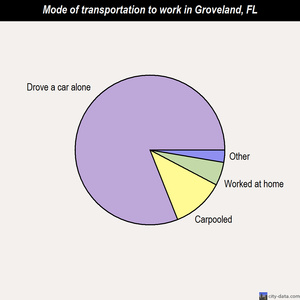 Groveland mode of transportation to work chart
