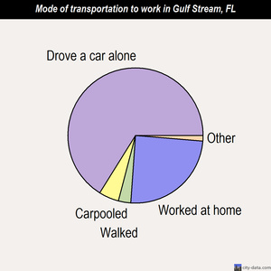Gulf Stream mode of transportation to work chart