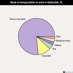 Hallandale mode of transportation to work chart