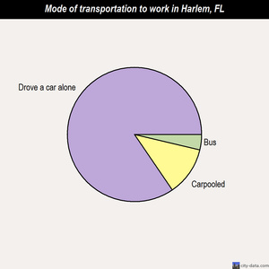 Harlem mode of transportation to work chart