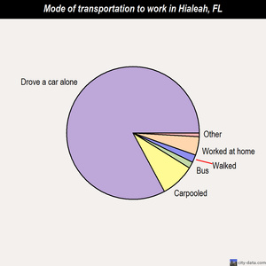 Hialeah mode of transportation to work chart