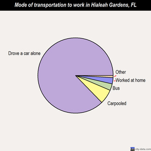Hialeah Gardens mode of transportation to work chart