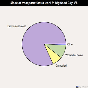 Highland City mode of transportation to work chart