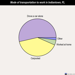 Indiantown mode of transportation to work chart