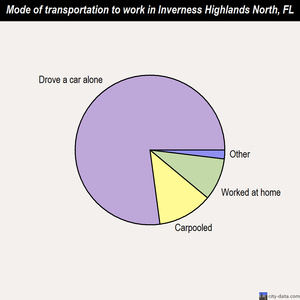 Inverness Highlands North mode of transportation to work chart