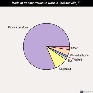 Jacksonville mode of transportation to work chart