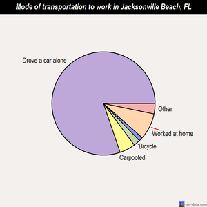 Jacksonville Beach mode of transportation to work chart