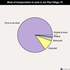 Jan Phyl Village mode of transportation to work chart