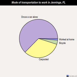 Jennings mode of transportation to work chart