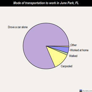 June Park mode of transportation to work chart