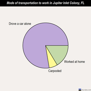 Jupiter Inlet Colony mode of transportation to work chart