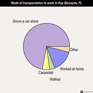 Key Biscayne mode of transportation to work chart