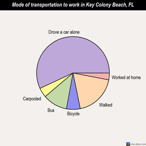 Key Colony Beach mode of transportation to work chart