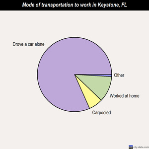 Keystone mode of transportation to work chart