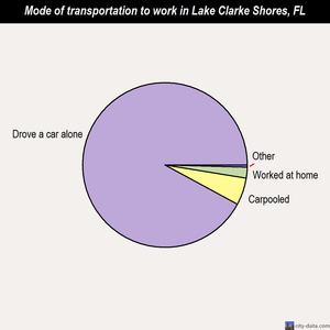 Lake Clarke Shores mode of transportation to work chart